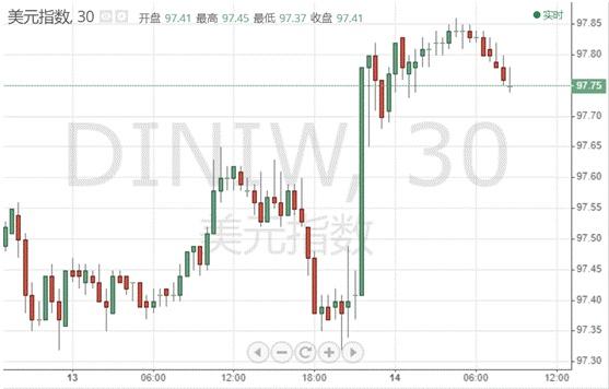 特朗普又变脸!全球市场上演大狂欢 黄金骤降2%、爆炸性行情结束?