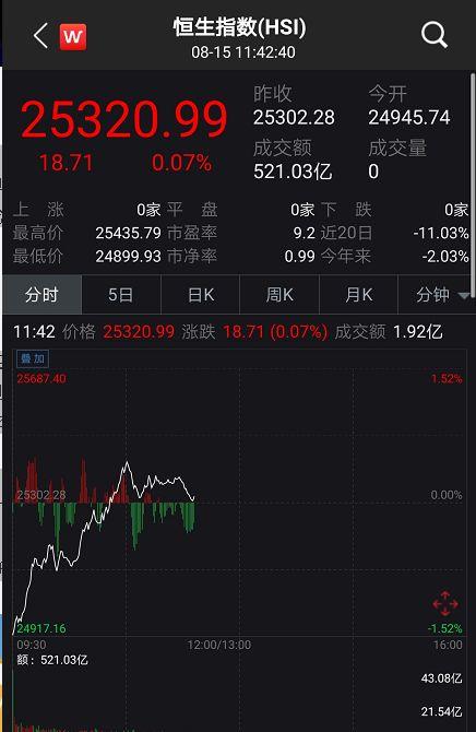 而从板块上看,中国联通大涨近5%,领涨蓝筹。地产股集体发力,新世界发展涨超5%、港铁公司涨幅近3%。