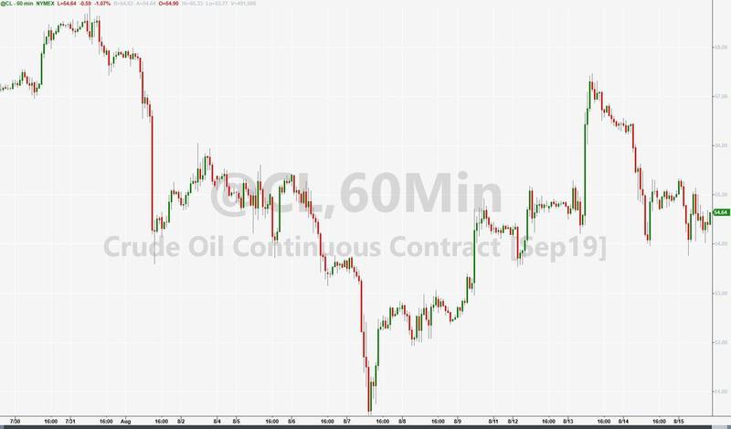 油价延续跌势下挫逾1%,因对经济衰退的担忧加剧