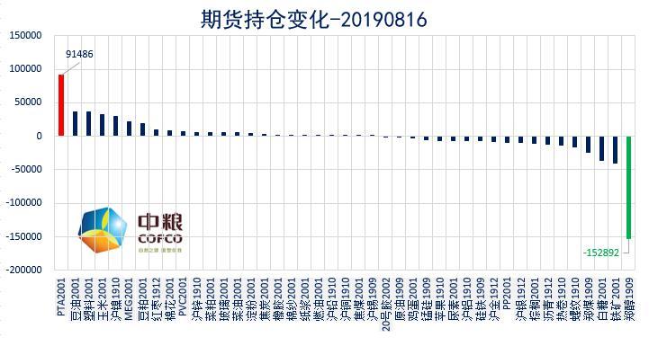 云数据:商品多数上涨 关注持续性能否延续