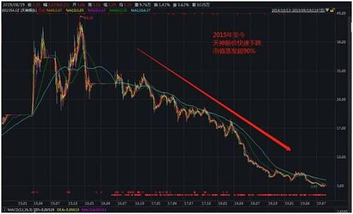 对于持股的股东而言,这样的股价表现,实则损失惨重。以颐和银丰为例,2017年12月底,天神娱乐发布的定增结果公告显示,已经募集完成10.44亿资金,这次的定增募集的资金主要用于此前收购北京幻想悦游网络公司以及合润传媒两家公司的项目之中。