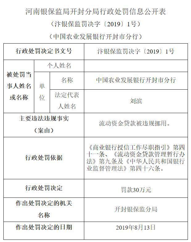 农发行开封市分行违规挪用流动资金贷款被罚款30万元