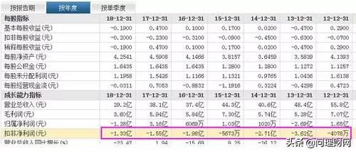 其中,在2015年-2017年期间,曙光股份子公司黄海新能源客车获得的新能源汽车补贴累计达8.19亿元,相当于同期累计净利的1.7倍。