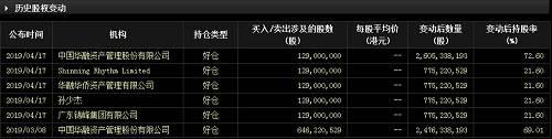 来自东方财富的数据显示,中国华融资产管理股份有限公司对该公司的持股一直在增加,最新的数据显示,持股比例已经达到了72.6%。从现有数据来看,还找不到华融金控是否存在股权质押爆仓的情况。从此前的大股东持股变化来看,现阶段应该也不会存在大股东减持股票的情况。