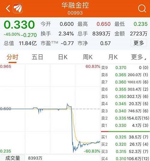 7分钟暴跌60%!中国华融旗下金控平台闪崩!此前刚刚换帅,华融又发生了什么?闪崩股都有一个相似点