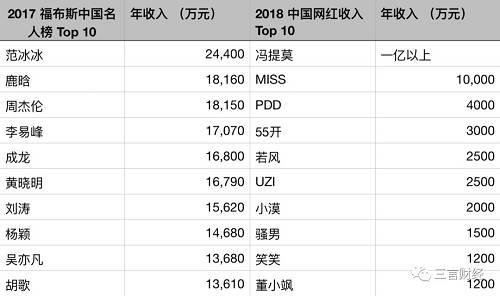 """根据2017年福布斯中国名人榜,可以看到排在前十名的中国明星年收入都过亿,而排在前二十名的明星年收入那个8、9千万也不是问题。网红方面,2018年中国网红收入前十名也都在千万级别,而像Miss、冯提莫收入同样也都过亿。虽然网红整体收入仍然和明星有差距,但是体量已经不可小觑。更何况这仅是处于金字塔顶端的名单,排在后面的明星和网红们,更有合作的需求。但是,正所谓君子好财取之有道。明星和网红联手是否降低了身段,实际上并不取决于网红的""""咖位"""",而是这些网红是否""""干净""""。"""