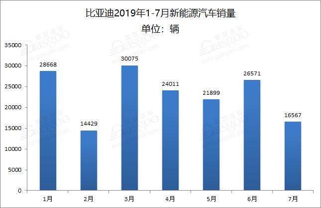 """""""博股票配资""""推动新能源汽车比亚迪上半年净利润增长2036%"""