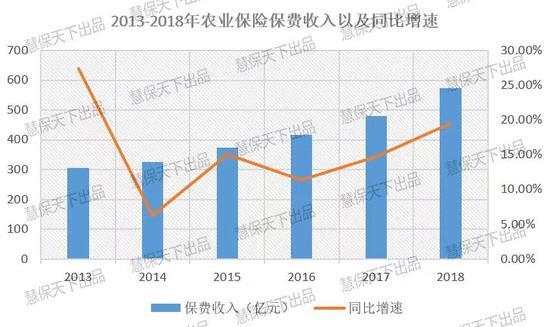 农险11年:各级财政累计补贴2475.59亿 赔付率渐走高