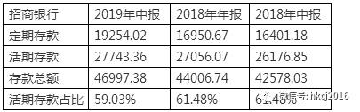 招商银行2019年中报的三忧三喜