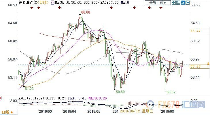 (上图为美国WTI 10月原油期货价格最近一年的日线蜡烛图,图上时间为美国东部时间;图片