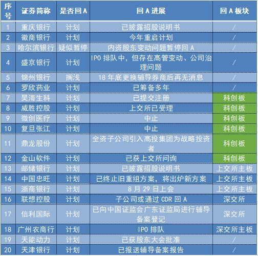 注册制刷新下的蠢蠢欲动:年内8家港股公司[gōngsī][gōngsī]成功回A,尚有20家公布筹划