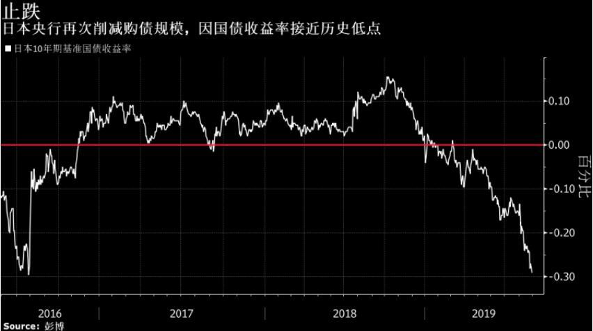 日本央行本月第二次削减购债规模因收益率逼近纪录低点