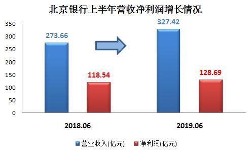 2019年银行利润排行_银行理财收益未见季末反弹现象 平均收益率微降至