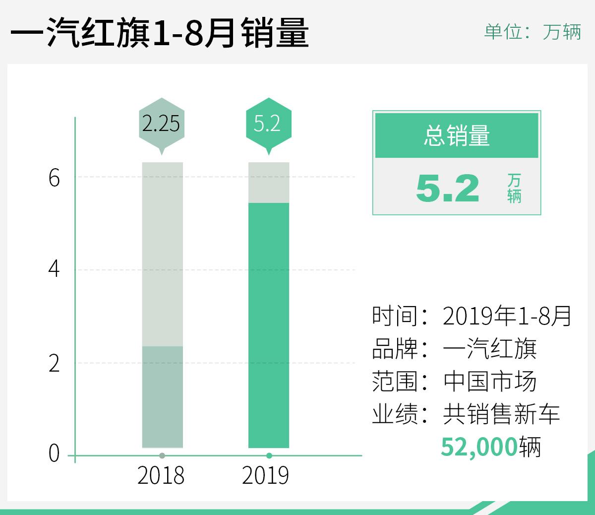 <b>一汽红旗8月销量突破一万辆 同比增长203%</b>