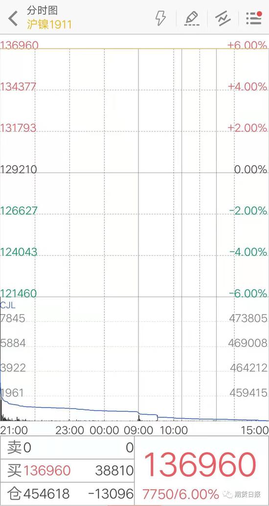 沪镍突破14万元/吨:创纪录新高 近3个月涨超50%!
