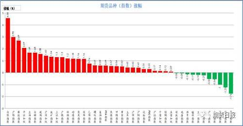 昨日期货市场绝大多数上涨。涨幅较大的是白银(4.58%)、沪锡(2.98%)、橡胶(2.69%)、中证500(2.09%)、豆油(1.69%);跌幅较大的是苹果(1.76%)、强麦(1.23%)、菜粕(1%)、豆粕(0.54%)、沪铅(0.52%)。