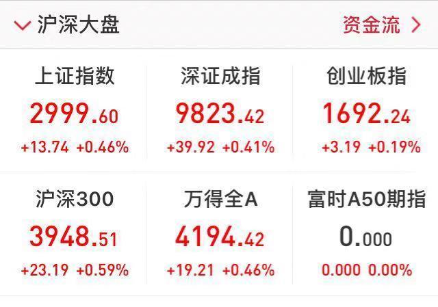 不过,早在本周四(9月5日),沪指已触及3000点,当天沪指盘中最高触及3015.84,不过收盘时回落至2985.86。