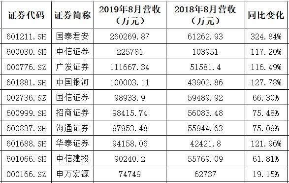 「隆鑫通用」32家券商8月业绩出炉,国泰君安单月挣17亿