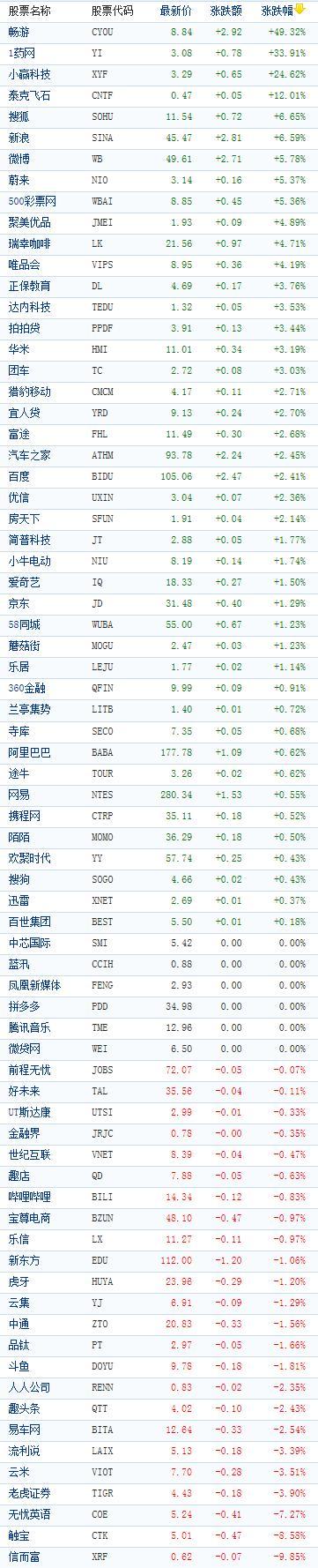 在美上市中概股周一收盘普涨,当日美股收盘涨跌不一,道指小幅上涨,标普500指数和纳指则小幅下跌,因微软引领技股走低。畅游因搜狐宣布发出收购全部A类股要约收盘大涨49.32%创年内最大涨幅。