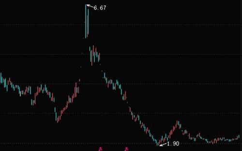 *ST高升股价走势图