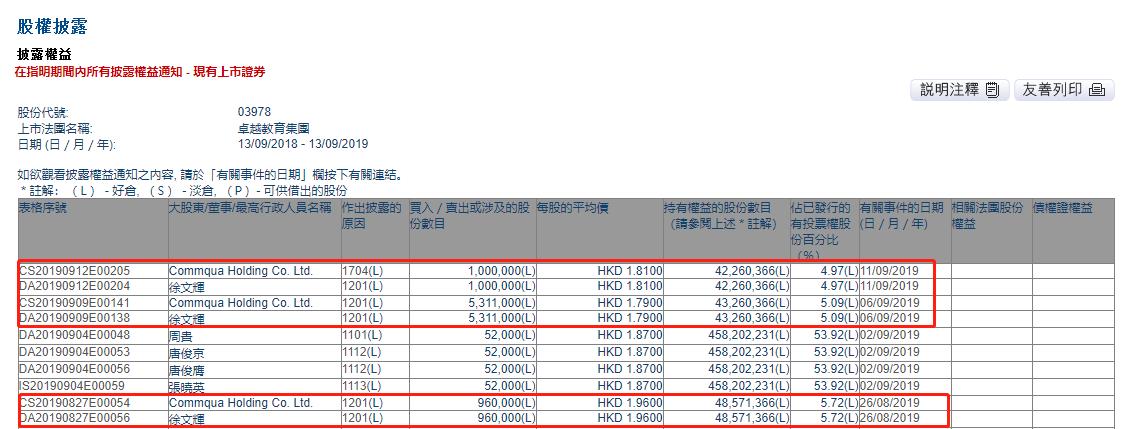 卓越教育董事徐文辉最近三次密集减持,套现超过1500万港元