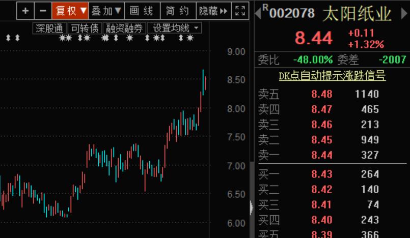 太阳纸业近期股价走势图
