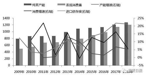 图为中国纯苯产能消费增长情况(单位:万吨)