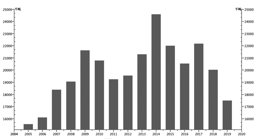 图为历年欧盟27国菜籽产量