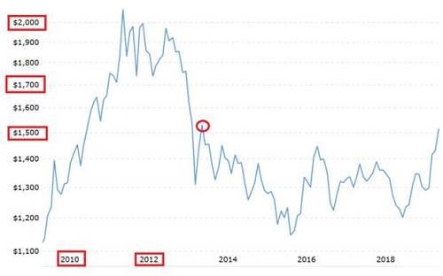 果不其然,经过一个月的反复争斗,黄金的重要技术指标MACD(下图红圈之内 ) 掉头向下。黄金开始了我们盼望已久的价格回撤调整。