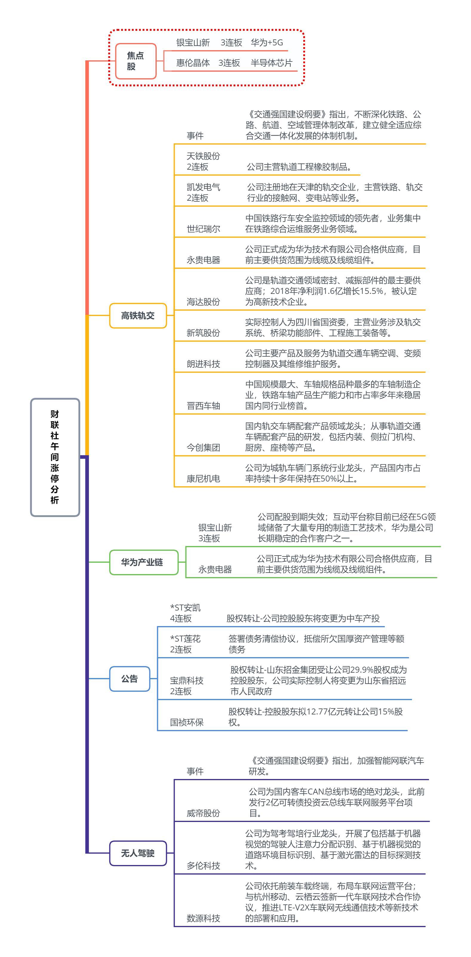 【财联社午报】交通强国概念掀涨停潮 大盘维持结构性行情