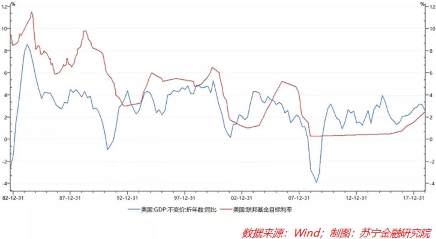 因此可以看出,在經濟的下行週期內,降息只能對沖短期的下行壓力,中長期來看,還是需要看經濟的內生動力。