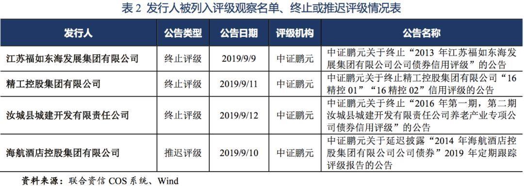 【债市】债市信用风险周报(2019.9.9~2019.9.12)