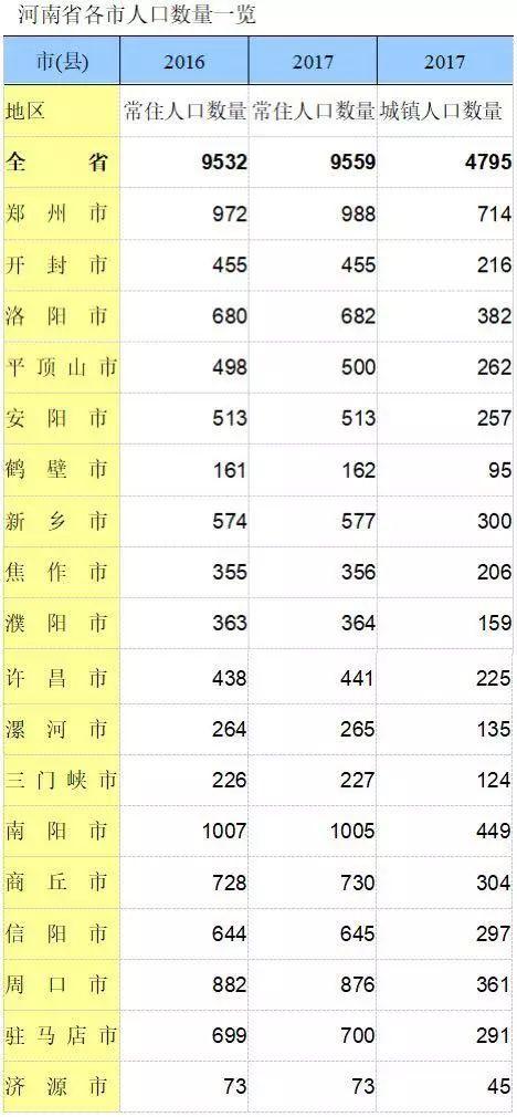 数据来源:河南省统计年鉴