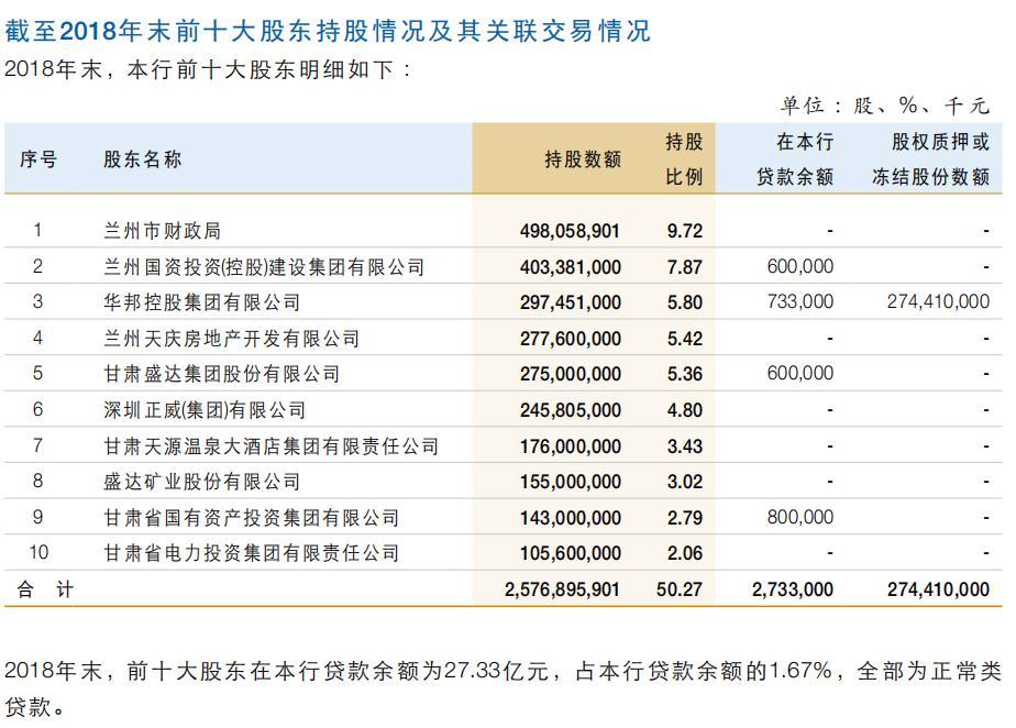 甘肃国投集团受让兰州银行3168万股获批 持股比例升至3.41%