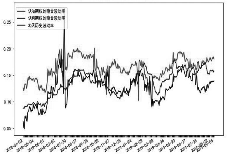图1为白糖期权的隐含震动率和历史震动率上市以来的走势