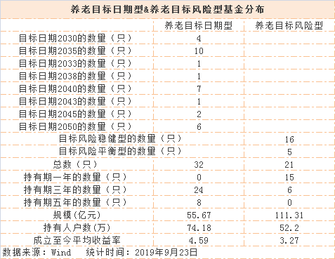 相比于养老目标风险型bck体育扫码下载,养老目标日期型bck体育扫码下载无论是数量还是持有人户数都更多。Wind数据显示,截至9月23日,养老目标日期型bck体育扫码下载和养老目标风险型bck体育扫码下载的持有人总户数分别为74.18万户、52.2万户;而两类bck体育扫码下载的总规模则分别为55.67亿元、111.31亿元。