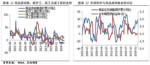 今年1-8月份国内广义基建投资同比增长3.2%,增速较前7个月回升0.3个百分点;其中8月份当月同比增长4.9%,增速较7月回升2.3个百分点,基建投资的反弹主要得益于前期专项债发行加速提振。随着已有项目的落地,未来基建投资将继续保持平稳增长态势,8月份PPP项目的落地率为65.86%,连续5个月回升,而根据相关报道陕西、山东、江苏、浙江等多地均发布最新交通项目建设计划,四川集中开工一批总投资规模超1800亿元的交通重大项目。不过资金面偏紧的状况将继续制约基建投资的增长,目前全国公共财政支出增速连续4个月回落,地方专项债发行已经完成全年计划的90%,委托贷款和信托贷款也维持负增长。尽管国务院常务会议提出提前下达明年新增专项债的部分额度,但新增额度要到明年年初才能使用,四季度可能会面临发行空窗期。故对于四季度的基建投资增长空间不宜期望过高,预计全年基建增速可能会在5%-6%之间。