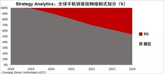 "Strategy Analytics预计,2019年5G设备的销量仅占总销量的不到1%,而到2020年该份额将会接近10%。Ken Hyers指出,""价格昂贵是早期消费者最大的顾虑;消费者暂时并不想花大钱买一个可用网络少的可怜的设备。运营商必须继续扩大5G网络的覆盖范围,使5G对消费者更具吸引力。"""
