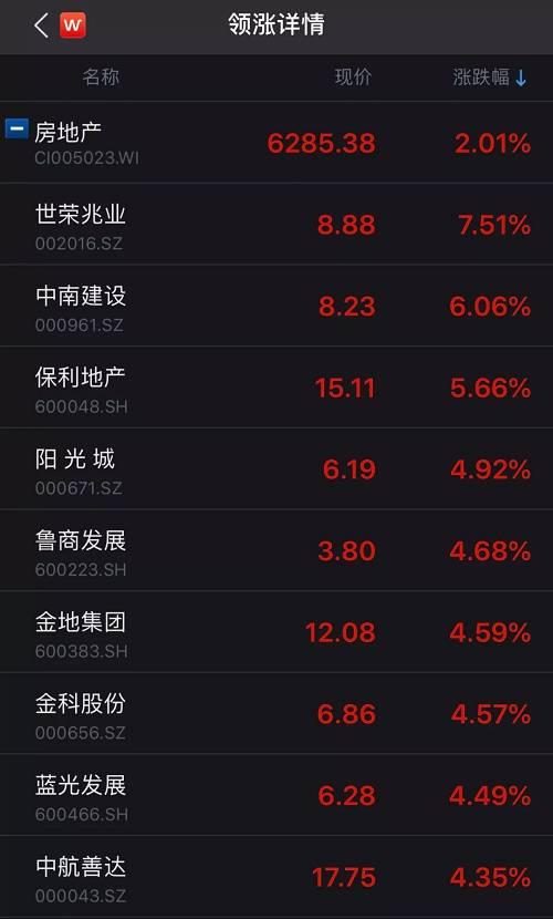 房贷大事!利率政策大调整:月供北京涨上海降,地产股大涨,房价怎么走?