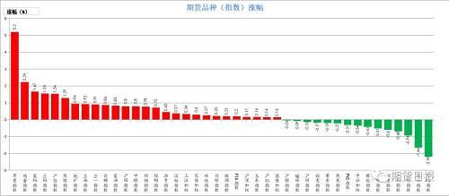 10月8日,期货市场多数上涨。涨幅较大的是苹果(5.2%)、鸡蛋(2.24%)、菜粕(1.67%)、豆粕(1.55%)、沪铅(1.54%);跌幅较大螺纹钢(2.18%)、原油(1.66%)、乙烯(0.94%)、沪铜(0.68%)、动力煤(0.6%)。