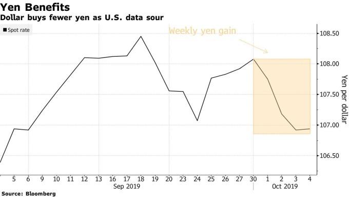 """摩根大通将日元视为仅存的""""廉价衰退对冲货币""""+小额外汇平台"""