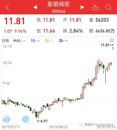 三季报预增10倍个股名单,最高增添110倍,股价已暴乱