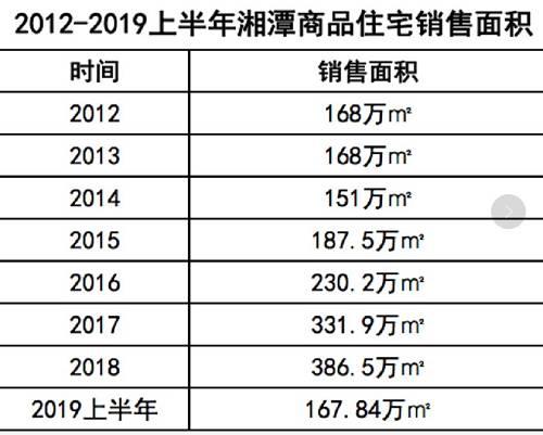 (数据主要来源于湘潭市统计局,制图:樱桃大房子)2015年湘潭的商品住宅销售额是82.6亿,2016年是89.4亿元,2017年153.8亿元,2018年是201.2亿。