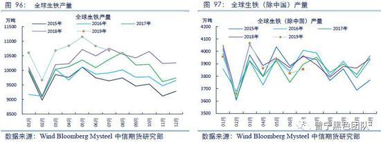 从进口利差的角度来看,5月底以来,进口煤价格下跌较多,相比国内焦煤价格具有明显优势,澳洲一线焦煤与港口山西主焦价差已达到600元以上,进口利润丰厚,虽有政策上的不确定性,但在利润刺激下,进口可操作空间较大,进口量将维持相对偏高的水平。