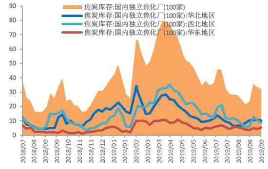 长江期货:黑色品种策略——多焦炭