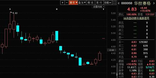 <b>国资入主概念引爆A股市场!华控赛格一字涨停,另一家龙头股短线大涨200%,遭到重点监控</b>