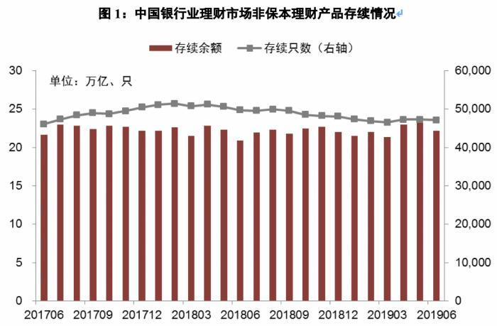 银行理财半年报:净值型理财产品余额同比增118.33% 同业理财余额首次低于1万亿