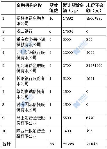 """南京自杀""""211""""大学毕业生征信报告曝光:招联金融等10家持牌机构1年放款36次"""