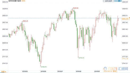 同时追踪市场风险情绪的恐慌指数也刷新3周低点。