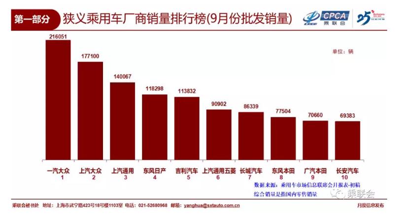 在这一新的竞争态势下,9月狭义乘用车厂商批发销量排名前十的车企再次出现变化。与8月份相比,9月份排名最大的看点是长安汽车入局,广汽本田取代广汽丰田,而北京现代无缘9月前十榜单。